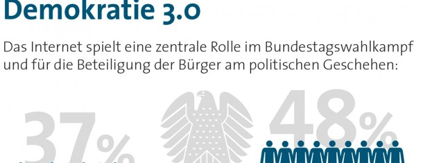 37 % der Bundesbrger halten das Internet fr Bundestagswahl-entscheidend