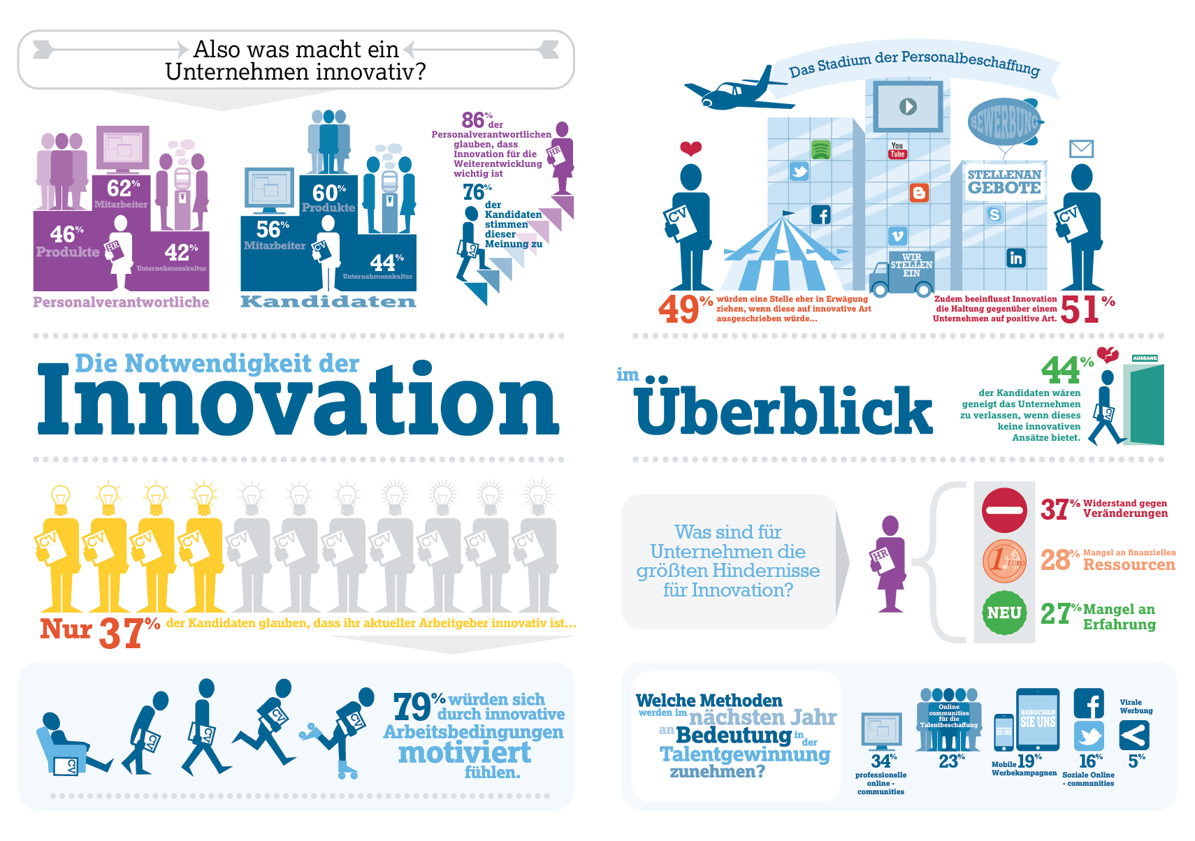innovation imperitive print infographic_German Translation_V002_lores