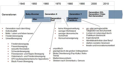 Generationen im Personalmarketing