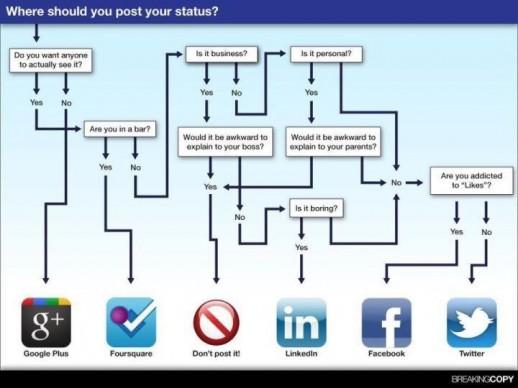 Social-Media – wo den Status veröffentlichen?