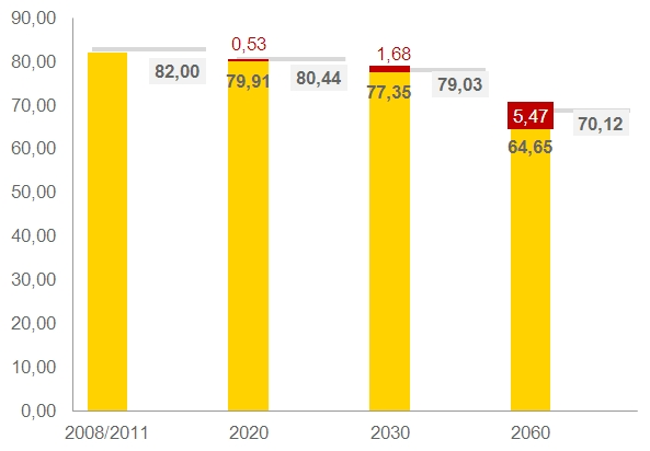 Der demografische Wandel ist eine der zentralen Herausforderungen auf dem Arbeitsmarkt