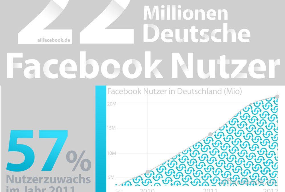 22 Mio. deutsche Nutzer Facebook-Nutzer