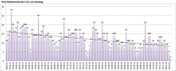 Auflage des F.A.Z.-Print-Stellenmarkts seit Januar 2011