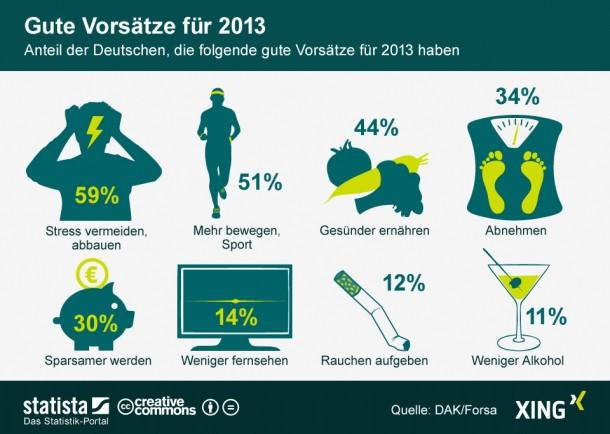 Infografik von statista.de über die guten Vorsätze der Deutschen für das Jahr 2013.