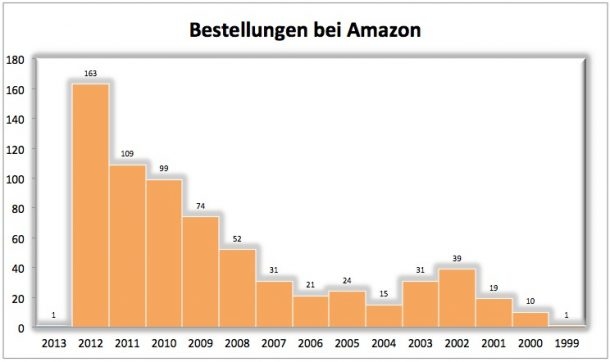 Amazon-Shopperei