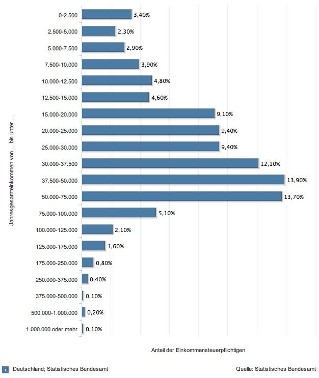 Verteilung Gehalt nach Einkommenssteuerpflicht