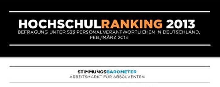 Personalverantwortliche sehen die RWTH Aachen bei den wirtschaftsnahen Fachbereichen vorn