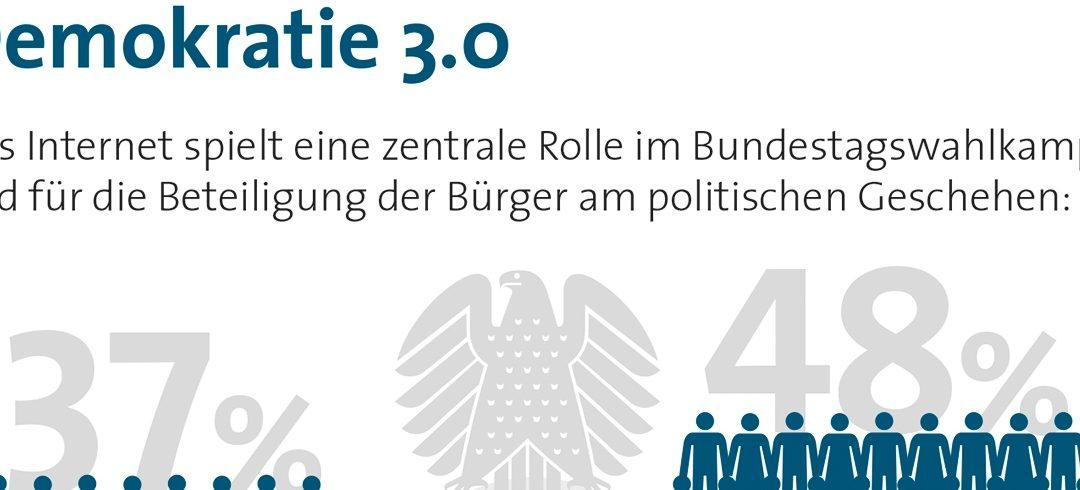 37 % der Bundesbürger halten das Internet für Bundestagswahl-entscheidend