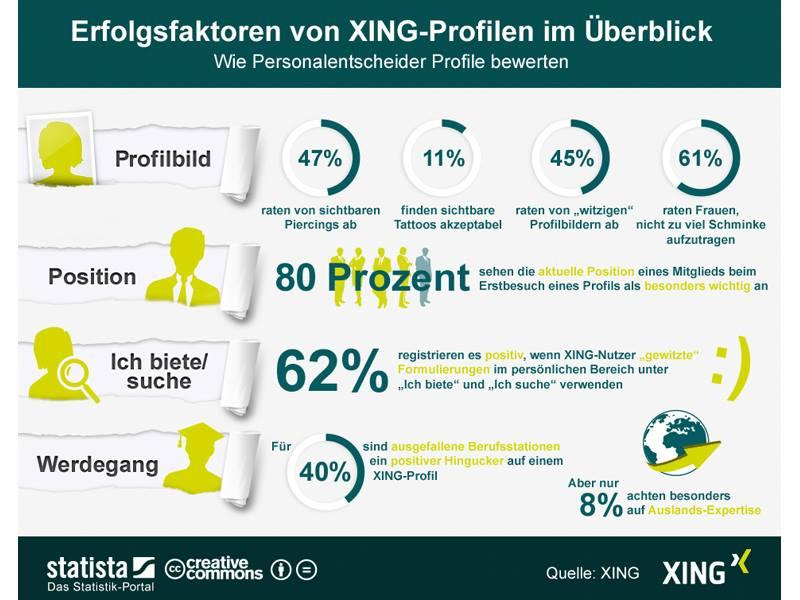 XING-Studie unter Recruitern: darauf achten Personalentscheider bei Bewerbern