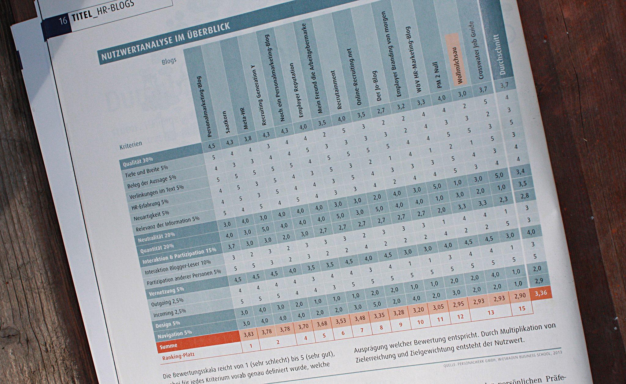 Der #Aufschrei – HR-Blogs-Ranking von Nicht-Experten für Experten