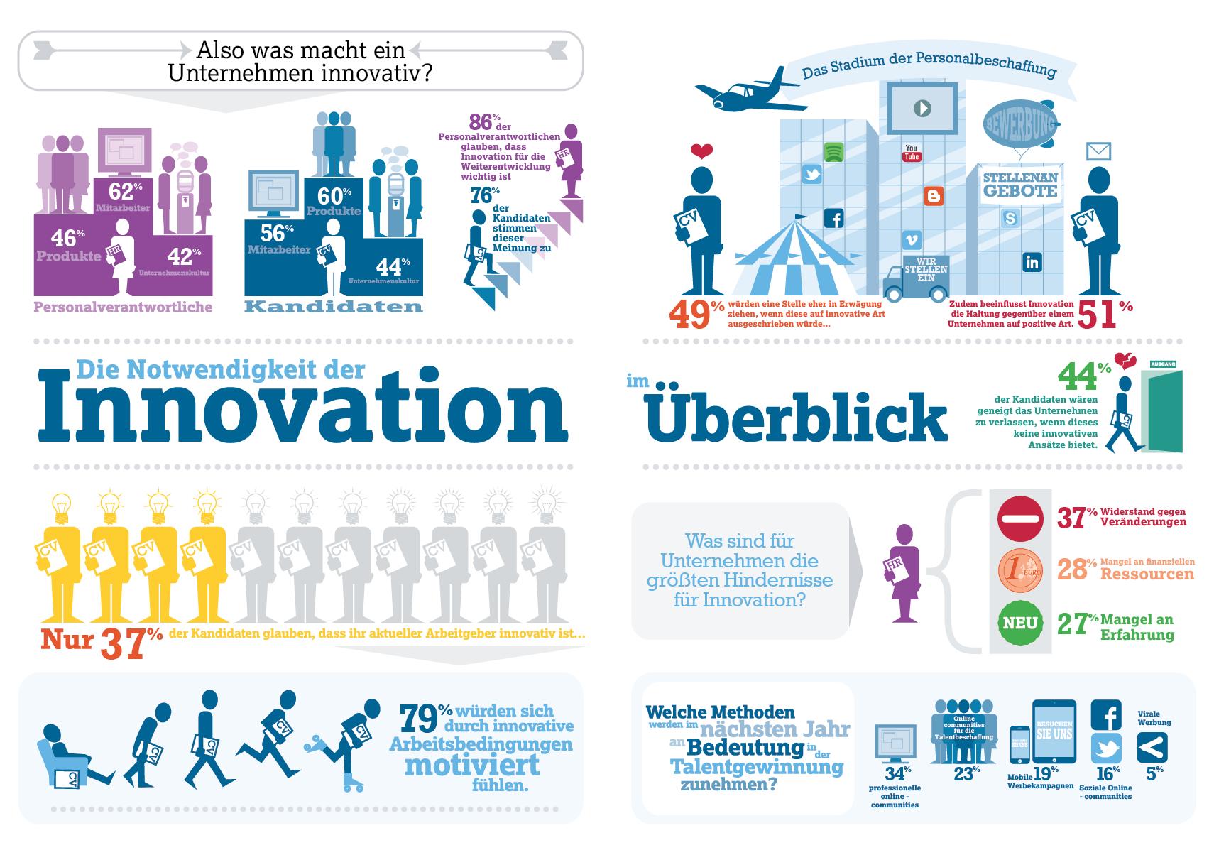 Futurestep-Studie: wie wichtig ist Innovationskultur, um Mitarbeiter zu rekrutieren und im Unternehmen zu halten?