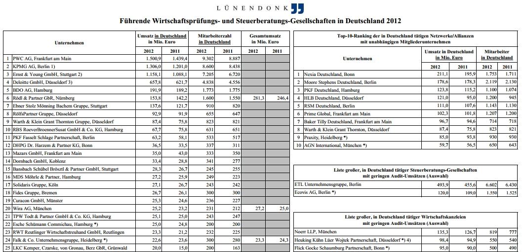 Lünendonk-Liste der Wirtschaftsprüfer: Big4 wachsen überdurchschnittlich weiter