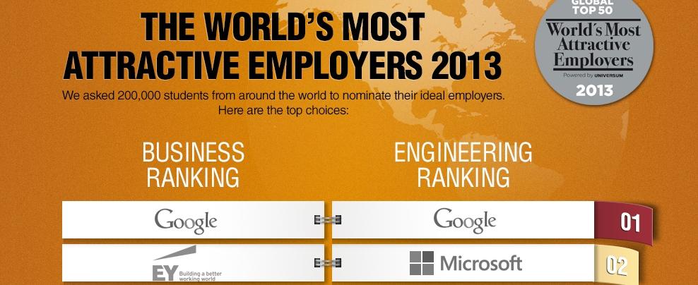 Universum-Studie: Die attraktivsten Arbeitgeber der Welt. #EY ist Nr. 2 weltweit!