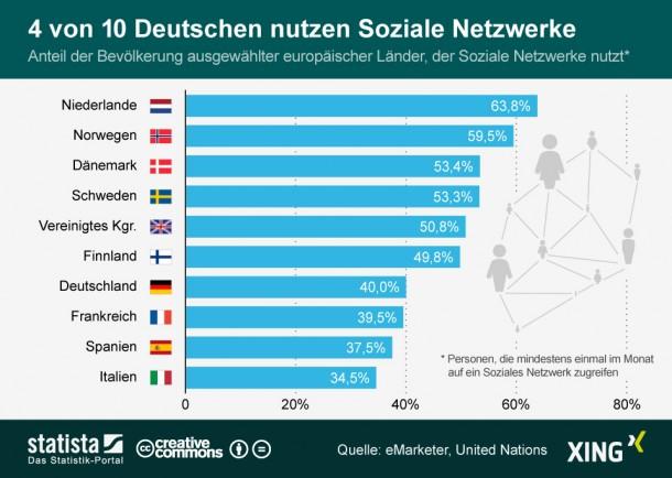 infografik_1640_Nutzung_sozialer_Netzwerke_in_Europa_n