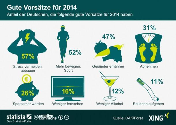 infografik_781_Gute_Vorsaetze_fuer_das_neue_Jahr_n