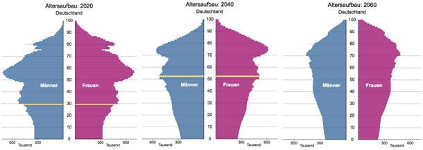 Demografie_2020-2040-2060