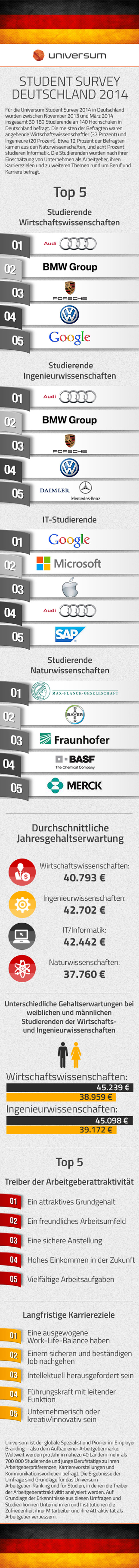 Germany-Top-100-Ideal-Employers-2014-Infographic