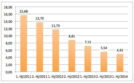 Halbjahresdurchschnitt F.A.Z.-Stellenmarkt