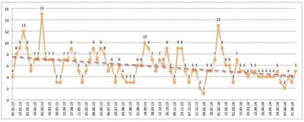 Seiten Stellenmarkt 2013+2014