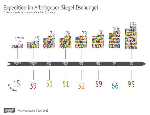 Anzahl Arbeitgeber-Siegel und Anbieter. Quelle: http://www.hans-und-renate.de