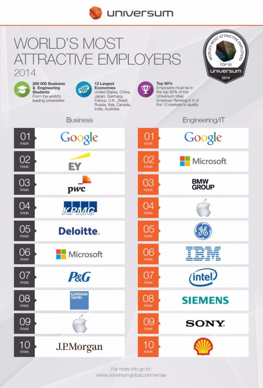 WMAE2014_Global_Ranking-Top10_Universum