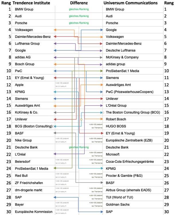 Rankings2015_610px