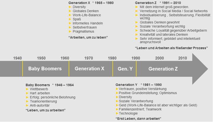 Alles ändert sich: die Generationen X, Y und Z – Wandel bei Human Resources