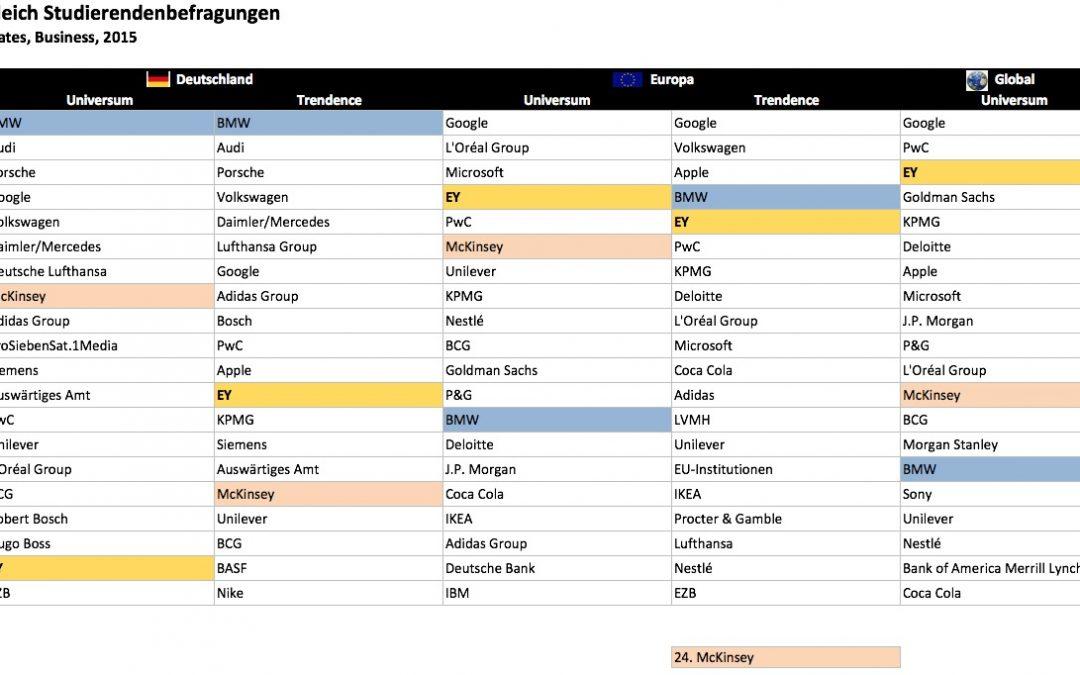 Ranking-Zeit: Trendence- und Universum-Studien 2015 – Vergleich der deutschen, europäischen und weltweiten Ergebnisse