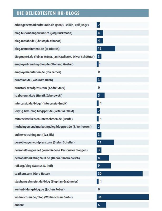 grafik-die-beliebtesten-hr-blogs-333630-1