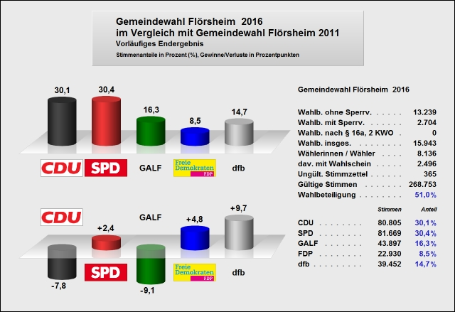 Gesamtergebnis Flörsheim Vergleich