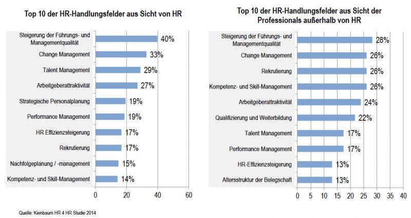 HR-Handlungsfelder