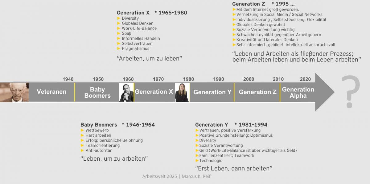 Generationen im Überblick