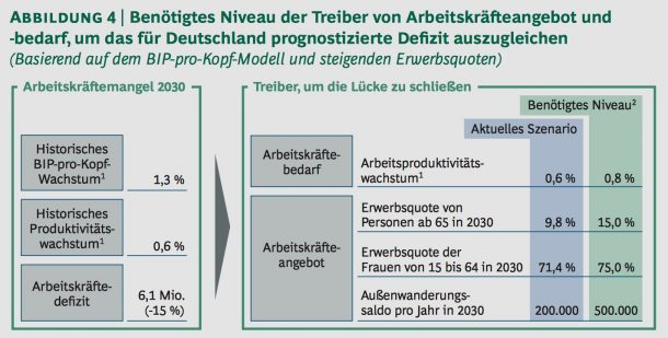 Abbildung 4 | Benötigtes Niveau der Treiber von Arbeitskräfteangebot und -bedarf, um das für Deutschland prognostizierte Defizit auszugleichen