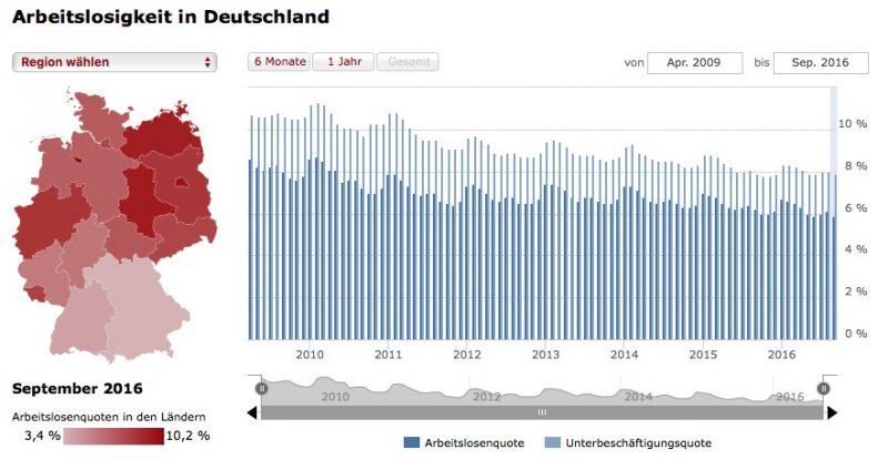 Arbeitslosigkeit in Deutschland. Quelle: Spiegel.de