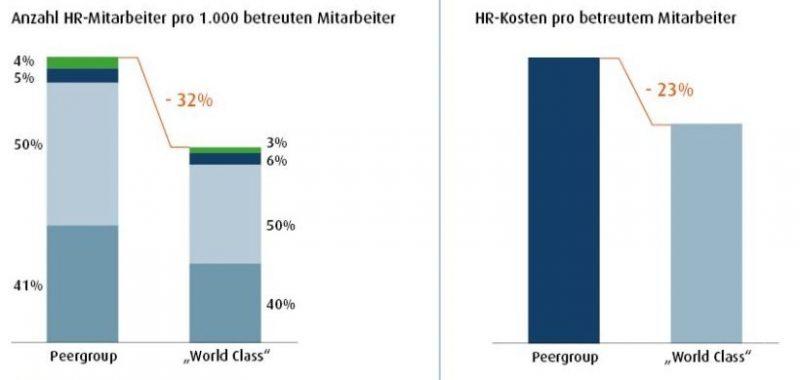 """Zwei Ergebnisse der Studie: Erstklassige (""""World Class"""") HR-Organisationen verteilen die gleichen Aufgaben effizienter auf weniger Köpfe (links) und senken so ihre HR-Kosten. Bild: The Hackett Group 2016"""