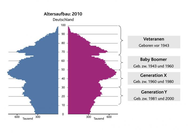 Grafik: www.destatis.de. Bevölkerungsvorausberechnung bis zum Jahr 2060
