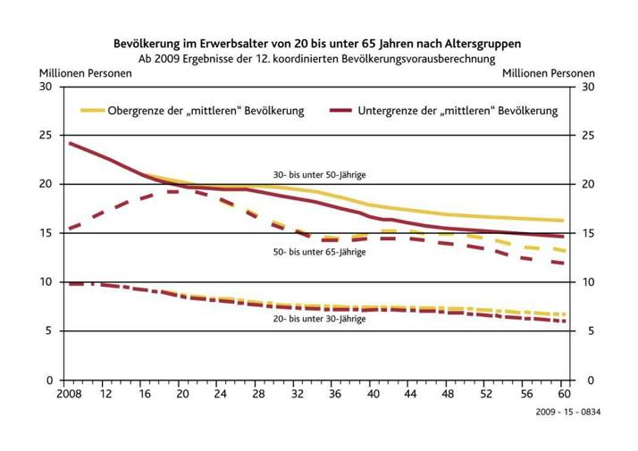 Grafik: www.destatis.de, Bevölkerungsstand 2010. Eigene Ergänzung der Generationen.