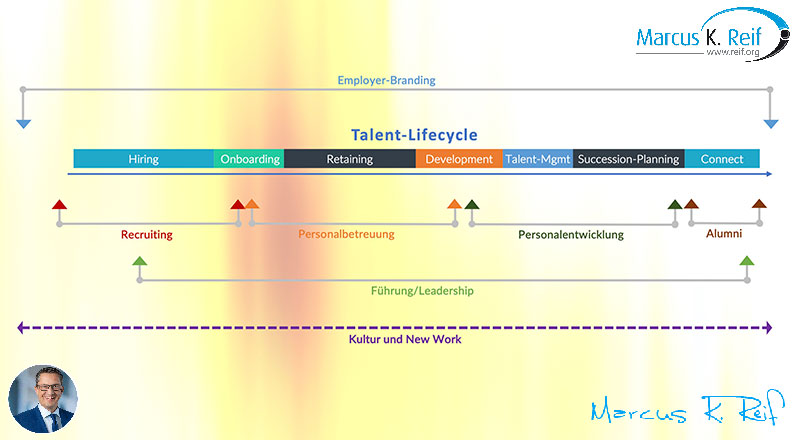 Der Talent-Lifecycle