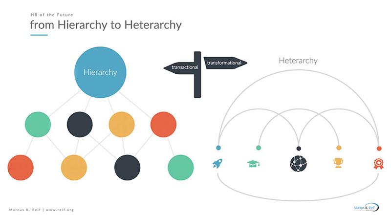 Organisationen entwickeln sich von Hierarchie zur Heterarchie – Führung von transaktional zu transformational